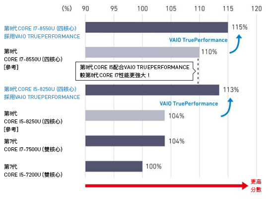 VAIO TruePerformance GPU Performance Comparison GPU: Benchmark score with Futuremark 3DMark 11 Version 1.0.132.0